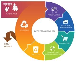 Economia-circolare.jpg